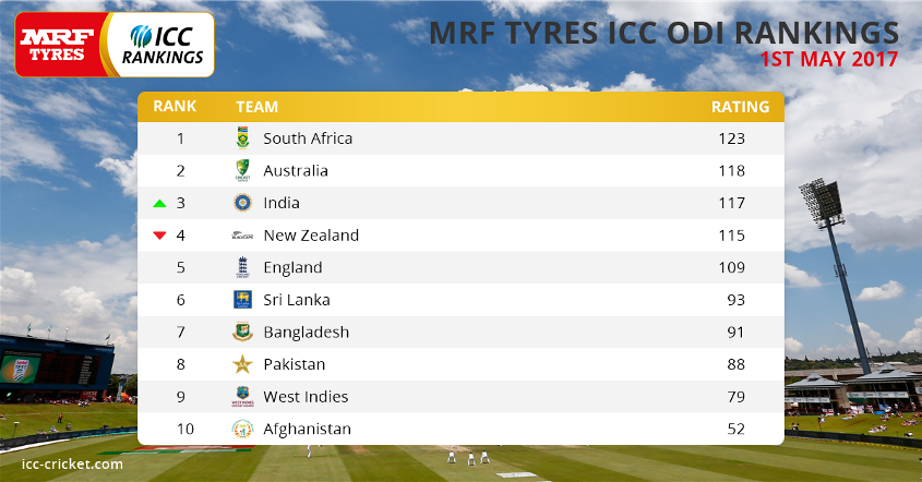 MRF Tyres ICC ODI Team Rankings following the 1 May annual update.