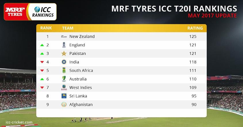Australia and the next nine highest-ranked sides will qualify automatically for the ICC World Twenty20 2020.