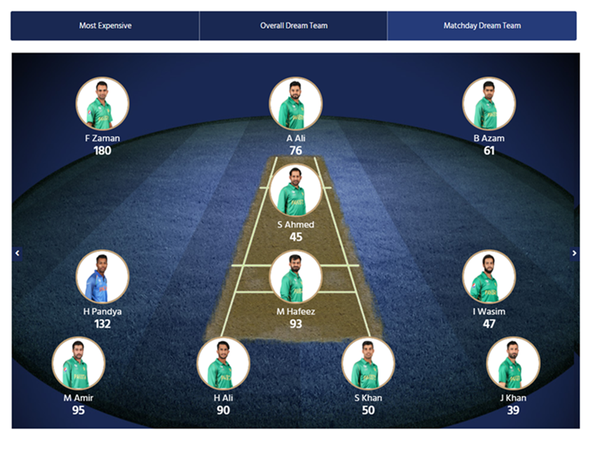 The CT17 Final Matchday Dream Team reflected the one-sided nature of the grand finale, with Hardik Pandya the only Indian to make the cut