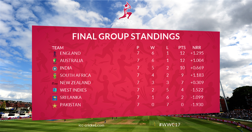 Final ICC Women's World Cup 2017 standings after the group stage