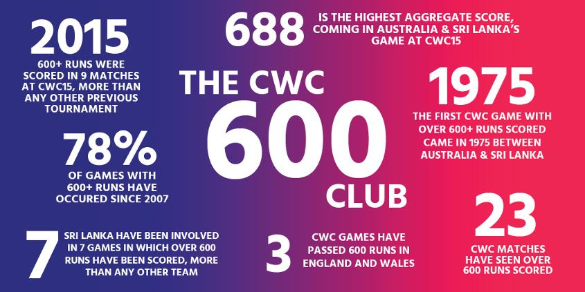 The 600 Club - Looking ahead to the 2019 World Cup.