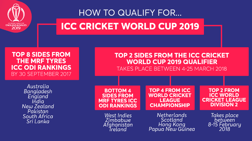 How Does Qualification For The Icc Cricket World Cup 2019 Work