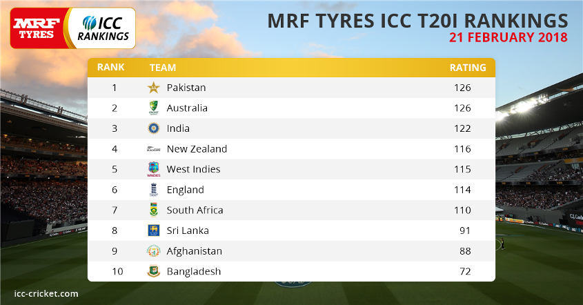 MRF Tyres ICC T20I Team Rankings as of 21 February 2018