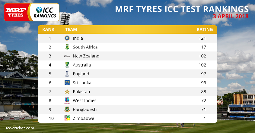 MRF Tyres ICC Test Rankings as on 3 April 2018
