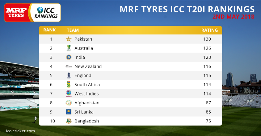 MRF Tyres ICC T20I Rankings as on 2 May 2018