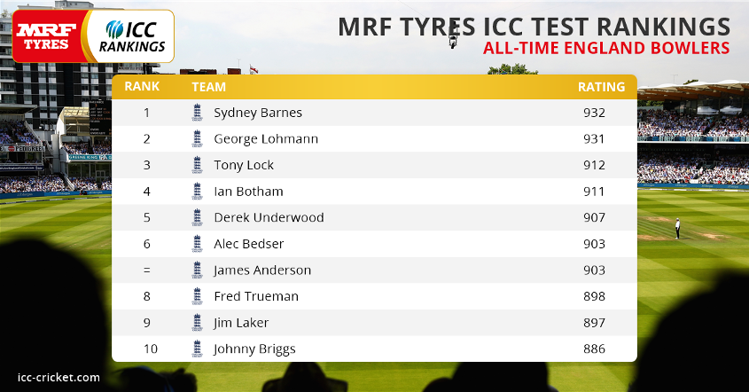 All-time high rating points for England bowlers in Test matches