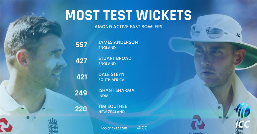 Most Test wickets among active fast bowlers