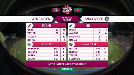 WI v BAN: Full match highlights
