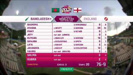 ENG v BAN: Full match highlights