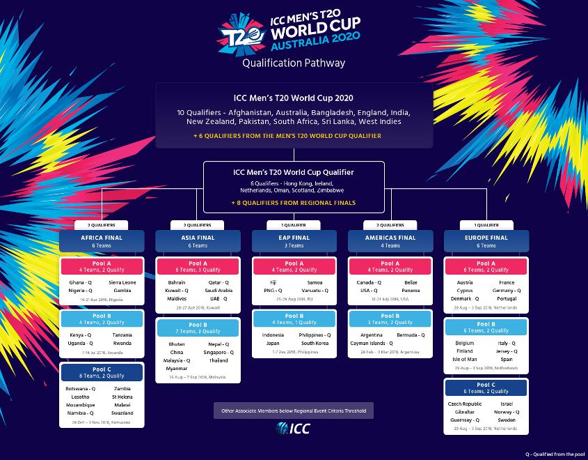 The qualification pathway for the ICC Men's T20 World Cup 2020. The ten automatic qualifiers will be joined by six teams from the T20 World Cup Qualifier, which will take place in late 2019.