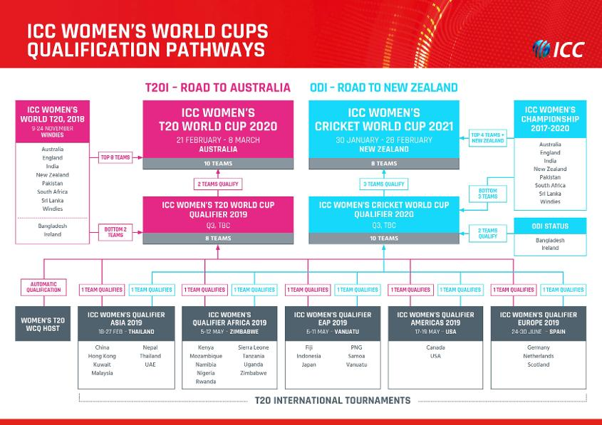 ICC WWC Qualification Pathway